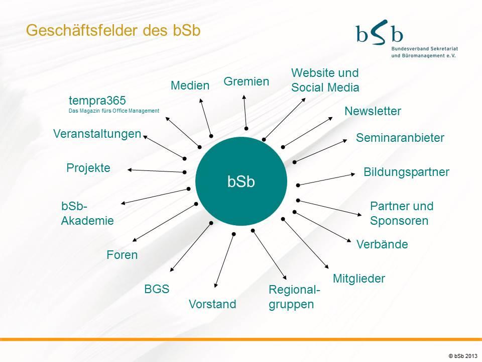 bSb Netzwerk und Betätigungsfelder